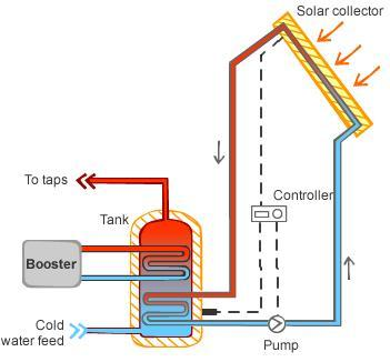 Image result for solar hot water